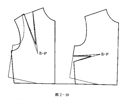服装制版中胸省的转换